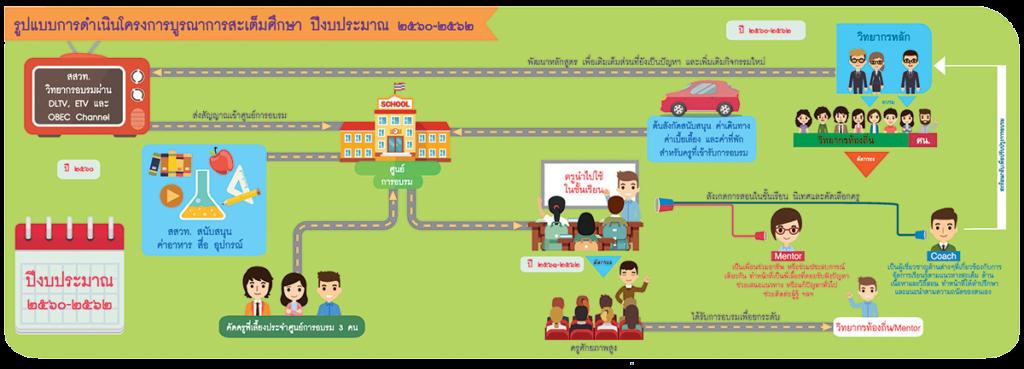 สสวท.เปิดให้สมัครอบรมออนไลน์ โครงการบูรณาการสะเต็มศึกษา