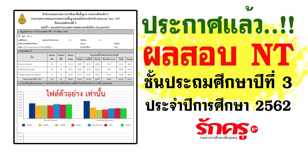 ประกาศแล้ว..!! ผลสอบ NT ประจำปีการศึกษา 2562