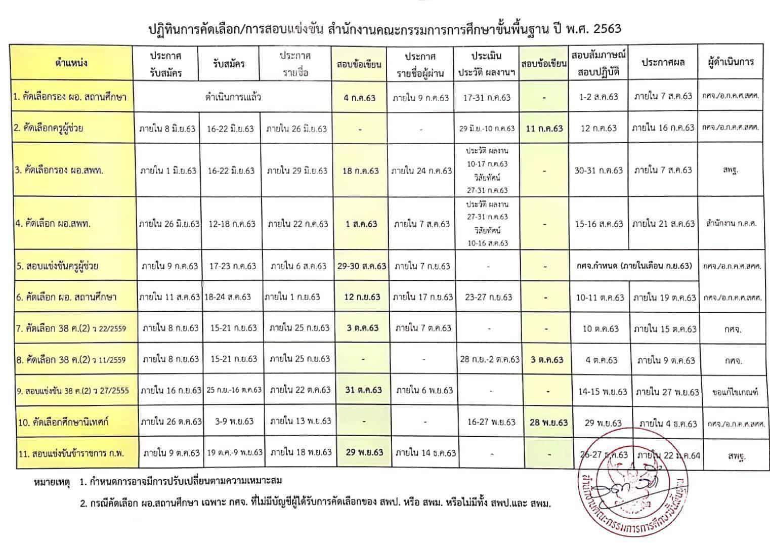 ปฏิทินการคัดเลือก การสอบแข่งขัน ข้าราชการครูและบุคลากรทางการศึกษา สังกัด สพฐ. ปี 2563