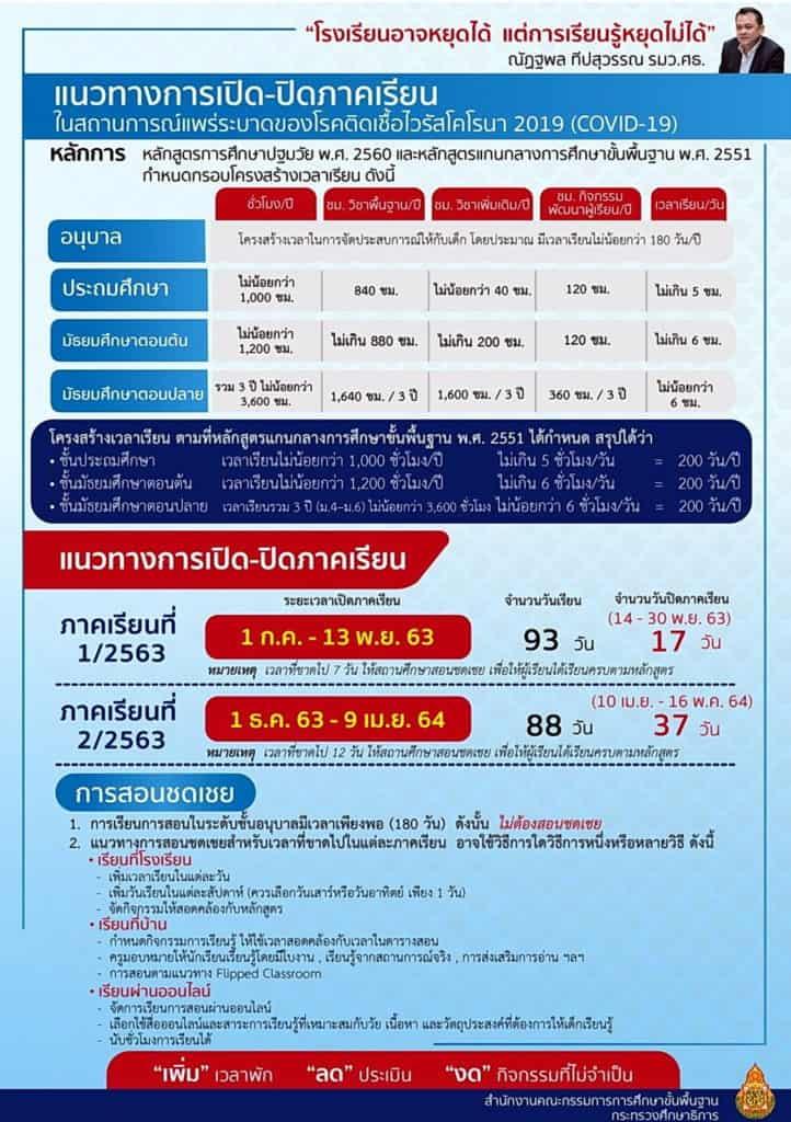 แนวทางการสอนชดเชย ในการเปิด-ปิดเรียน ปีการศึกษา 2563