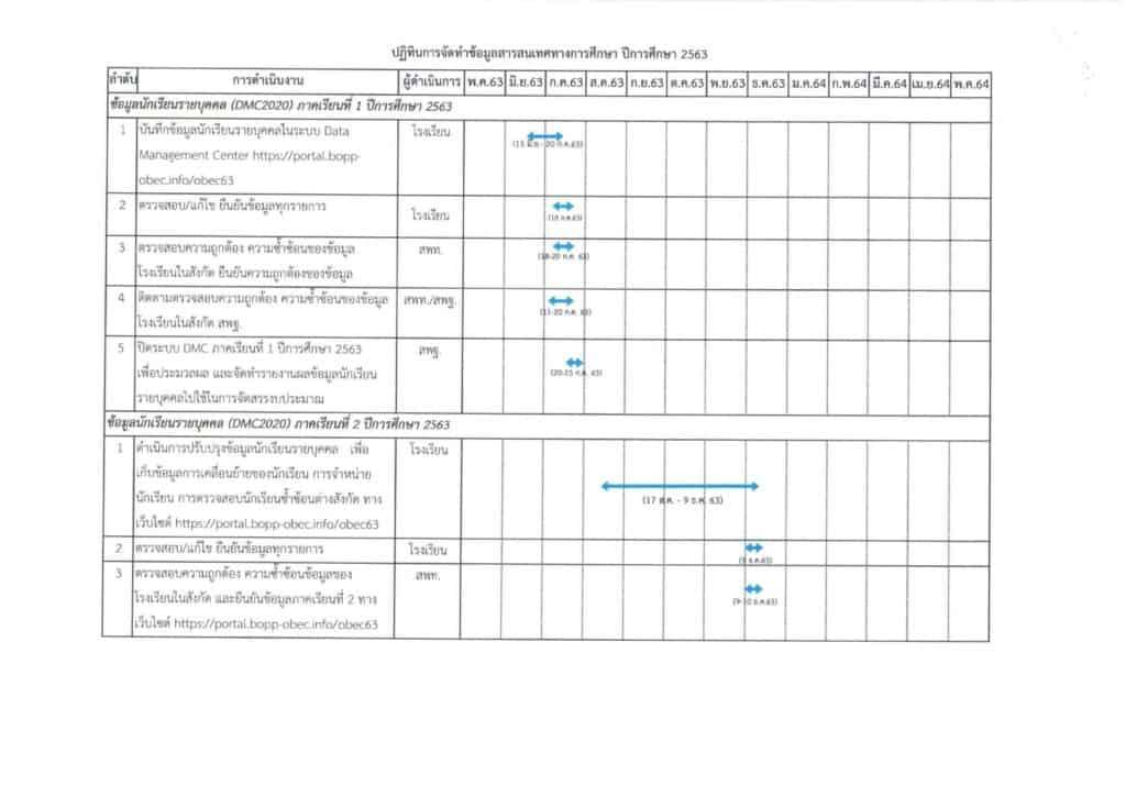 ปฏิทินการรายงานข้อมูลสารสนเทศทางการศึกษา ของ รร. ปีการศึกษา 2563