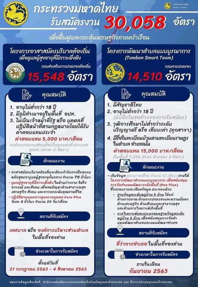 กระทรวงมหาดไทย รับสมัครงานอาสาสมัครบริบาลท้องถิ่นและเก็บข้อมูลพัฒนาตำบลแบบบูรณาการ 30,058 อัตรา