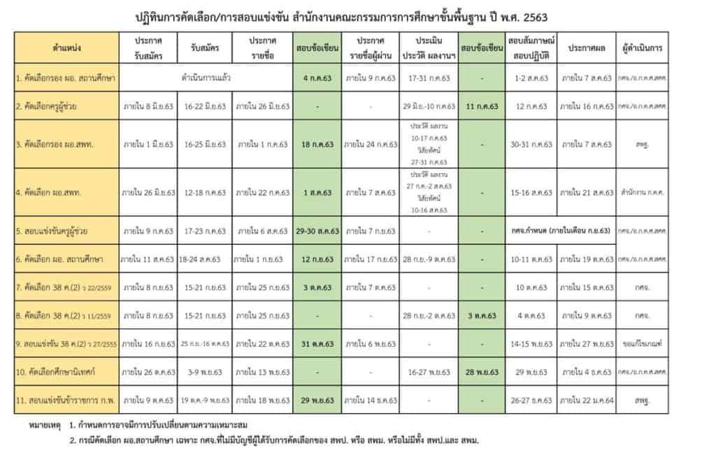 เอกสารประกอบการประชุม ผอ.เขต วันที่ 10 กรกฎาคม 2563
