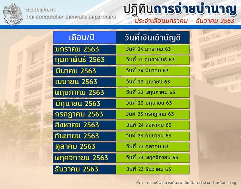 ปฏิทินการจ่ายเงินเดือนข้าราชการและการจ่ายบำนาญ ประจำปี 2563 เงินออกวันไหนเช็คได้เลย
