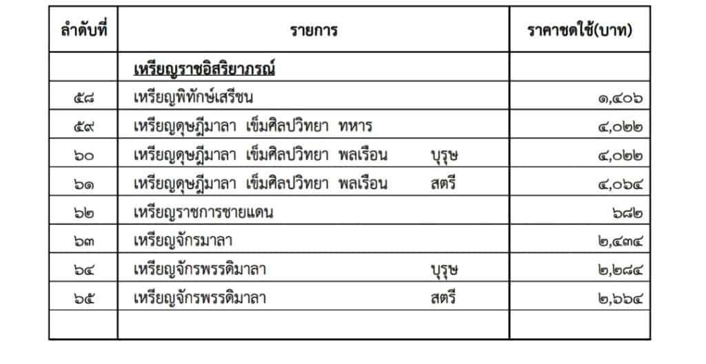 ราชกิจจานุเบกษา ประกาศการกำหนดราคาชดใช้แทนเครื่องราชอิสริยาภรณ์ ที่ไม่สามารถส่งคืนตามกฎหมาย ปีงบประมาณ 2564-2566