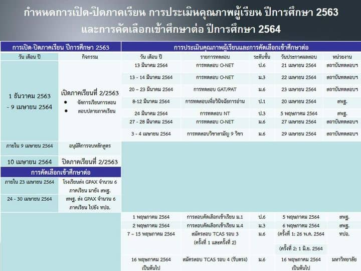 นักเรียน ม.6 ยังต้องสอบ O-NET ส่วน ป.6 และ ม.3 เลือกสอบตามความสมัครใจของเด็ก