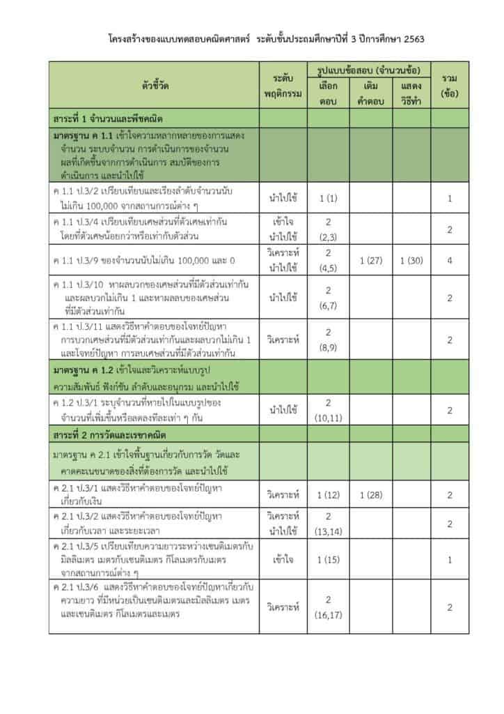 Test Blueprint NT ชั้นประถมศึกษาปีที่ 3 ปีการศึกษา 2563