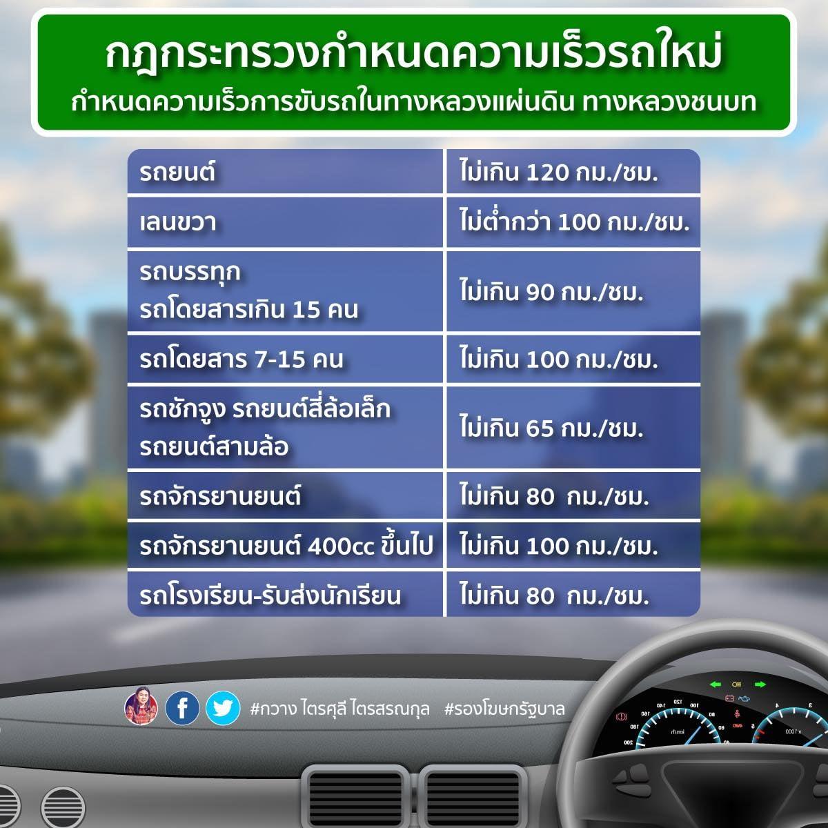 ราชกิจจานุเบกษา ประกาศกำหนดอัตราความเร็วรถใหม่