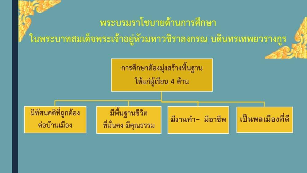 อ่านที่นี่ สไลด์การนำนโยบายรัฐมนตรี ศธ. 11 ข้อสู่การปฏิบัติ