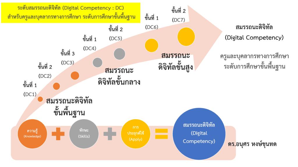 นโยบาย สพฐ. จะพัฒนาสมรรถนะดิจิทัล (Digital Competency : DC) ของครู DC1-DC7 คืออะไร