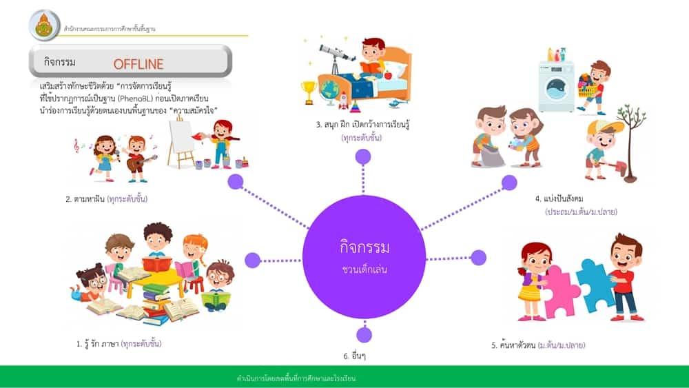 แนวทางการจัดการเรียนการสอน ภาคเรียนที่ 1/2564 ของโรงเรียนในสังกัด สพฐ. จัดการเรียนชดเชย 11 วัน