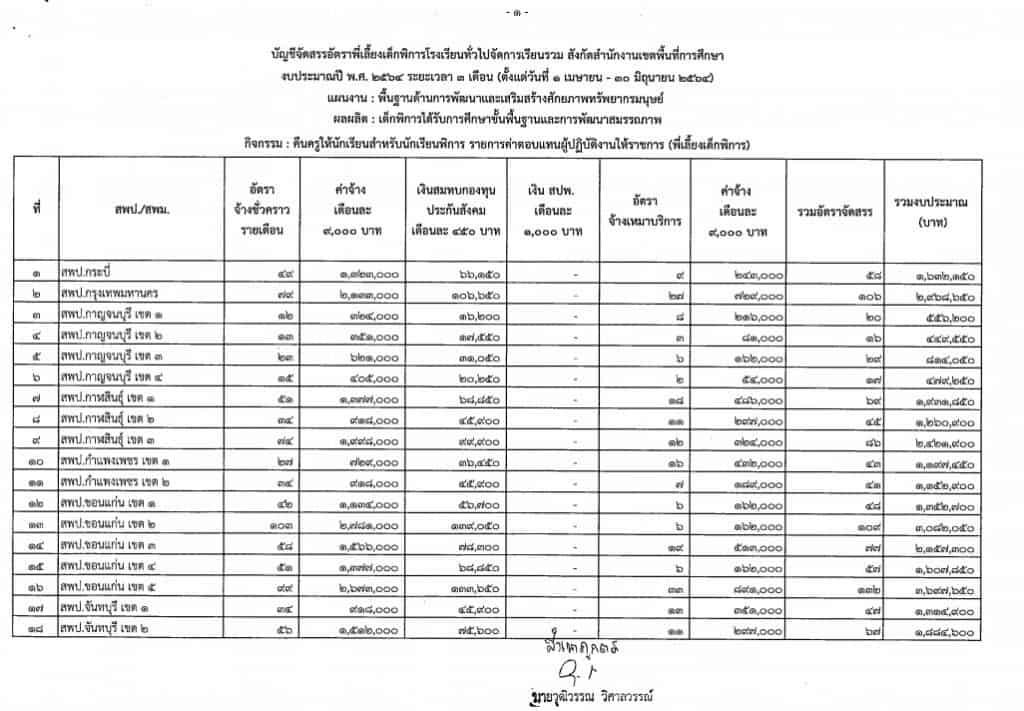 บัญชีจัดสรรอัตราพี่เลี้ยงเด็กพิการ งบประมาณ 2564 ระยะเวลา 3 เดือน ( 1 เมษายน - 30 มิถุนายน 2564)