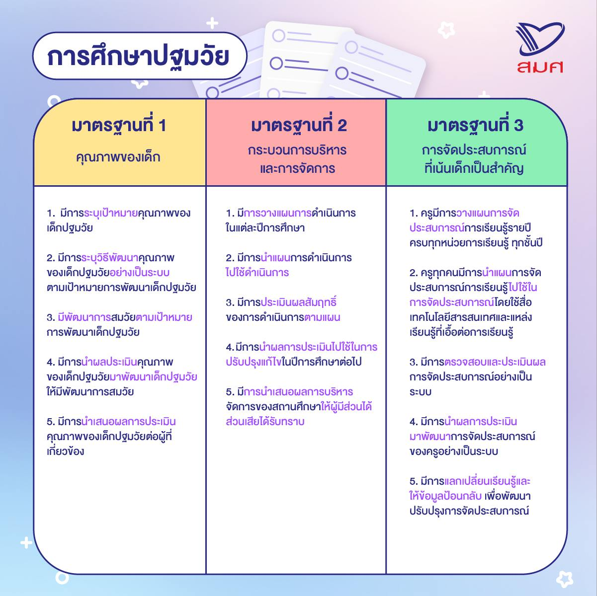 เกณฑ์ประเมินคุณภาพภายนอก (ระยะแรก ประเมิน SAR) ระดับการศึกษาขั้นพื้นฐาน